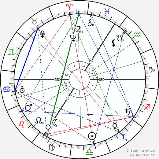 August Horch wikipedie wiki 2020, 2021 horoskop