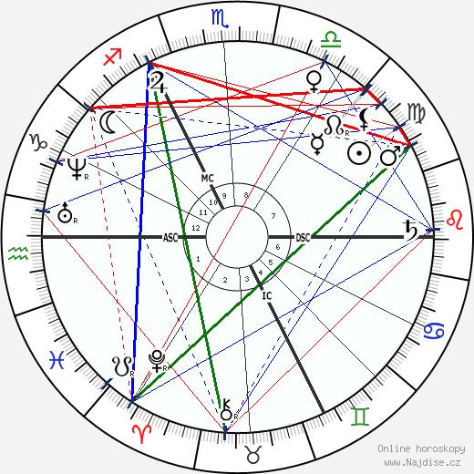 August Kekule Von Stradonitz wikipedie wiki 2017, 2018 horoskop