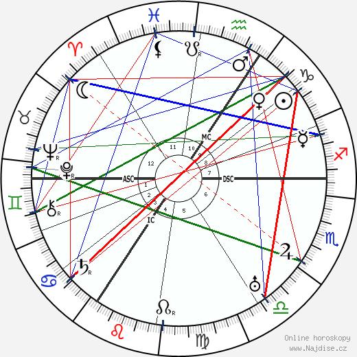 August Macke wikipedie wiki 2019, 2020 horoskop