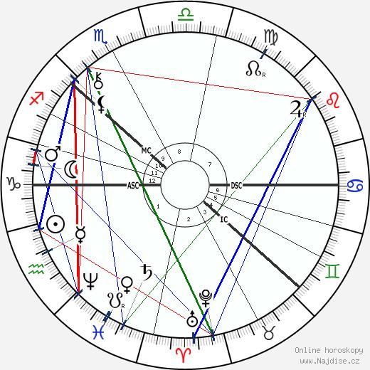 August Strindberg wikipedie wiki 2020, 2021 horoskop