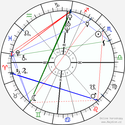Auguste Cain wikipedie wiki 2018, 2019 horoskop