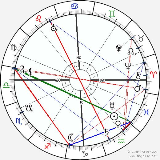 Auguste Perret wikipedie wiki 2017, 2018 horoskop