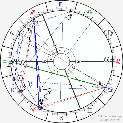 Auguste Renoir wikipedie wiki 2018, 2019 horoskop