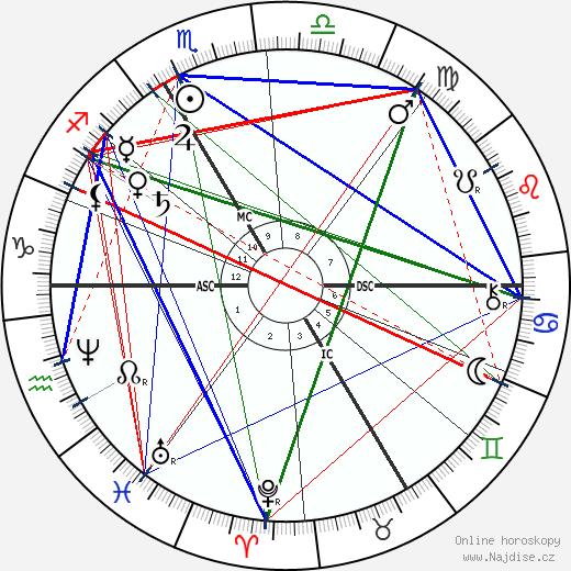 Auguste Rodin wikipedie wiki 2019, 2020 horoskop