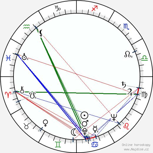 Augustín Kubáň wikipedie wiki 2020, 2021 horoskop