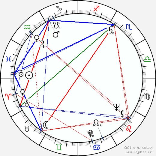 Augusto Abelaira wikipedie wiki 2019, 2020 horoskop