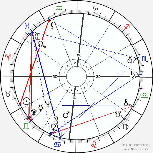 Augusto César Sandino wikipedie wiki 2020, 2021 horoskop
