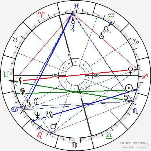 Augusto Pinochet wikipedie wiki 2019, 2020 horoskop