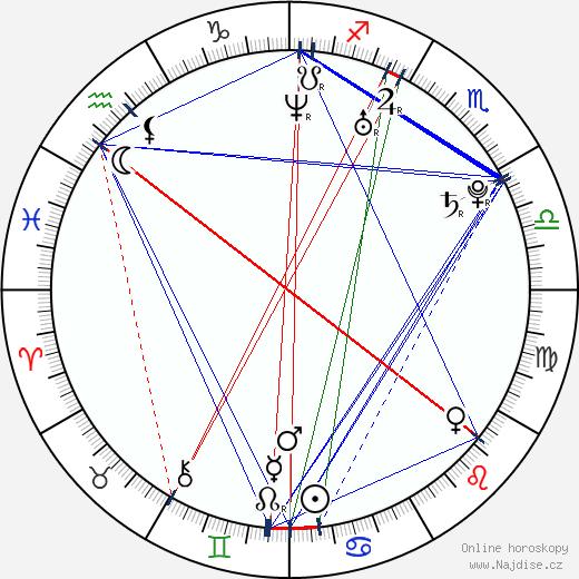 Aundrea Fimbres wikipedie wiki 2018, 2019 horoskop