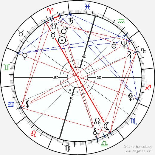 Austin Mahone wikipedie wiki 2020, 2021 horoskop