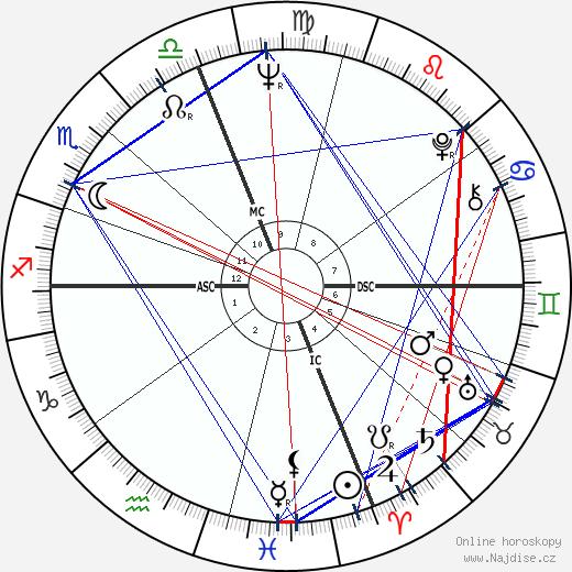 Austin Pendleton wikipedie wiki 2019, 2020 horoskop