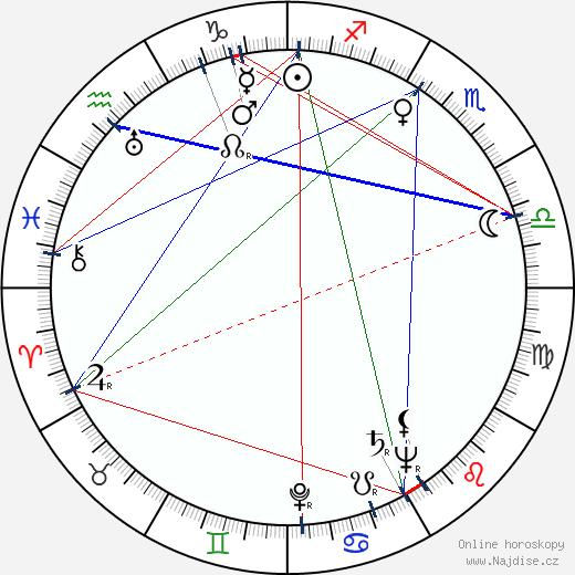 Auvo Mustonen wikipedie wiki 2019, 2020 horoskop