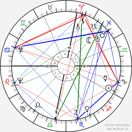 Ava Gardner wikipedie wiki 2019, 2020 horoskop