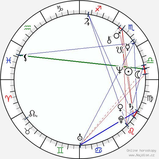 Avery Brooks wikipedie wiki 2019, 2020 horoskop