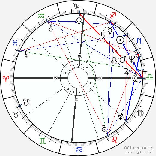Avi Ben-Abraham wikipedie wiki 2019, 2020 horoskop