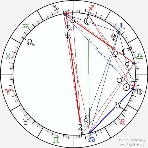 Avicii wikipedie wiki 2020, 2021 horoskop
