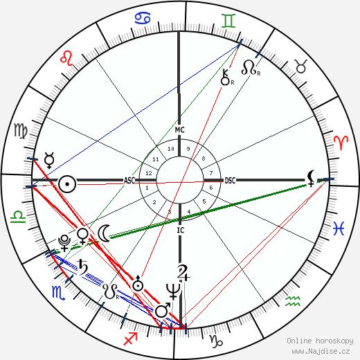Avril Lavigne wikipedie wiki 2018, 2019 horoskop