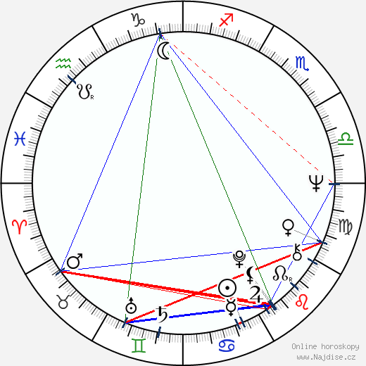 Avtandil Macharadze wikipedie wiki 2019, 2020 horoskop