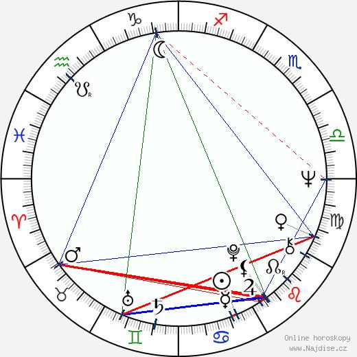 Avtandil Macharadze wikipedie wiki 2018, 2019 horoskop