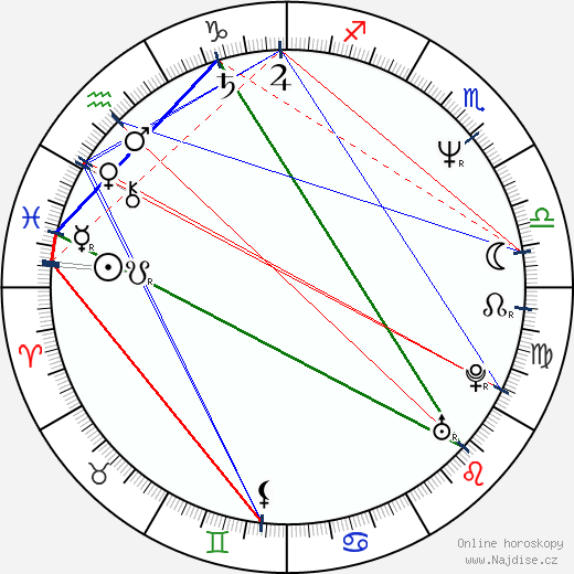Aysun Bademsoy wikipedie wiki 2019, 2020 horoskop