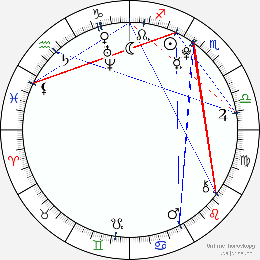 Ayu Kitaura wikipedie wiki 2018, 2019 horoskop