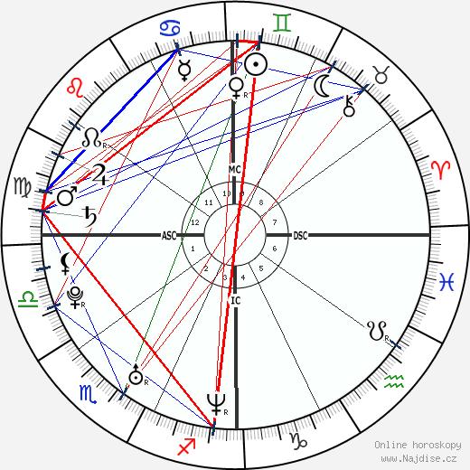 Azaria Chamberlain wikipedie wiki 2018, 2019 horoskop