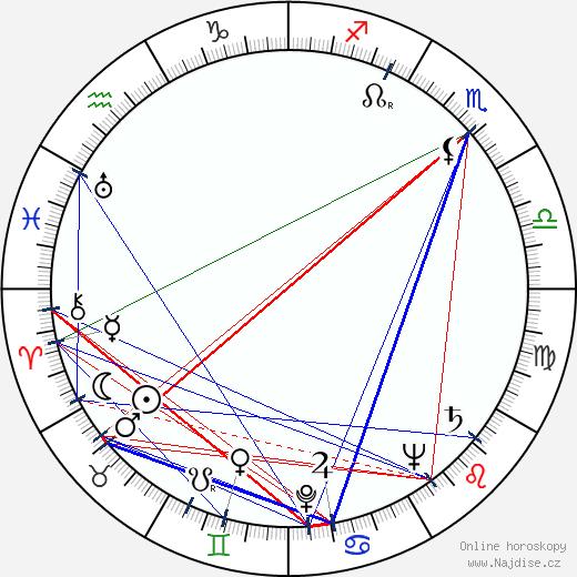 Aždar Ibragimov wikipedie wiki 2018, 2019 horoskop