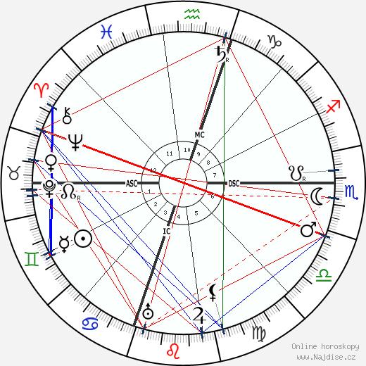 Azorin wikipedie wiki 2018, 2019 horoskop