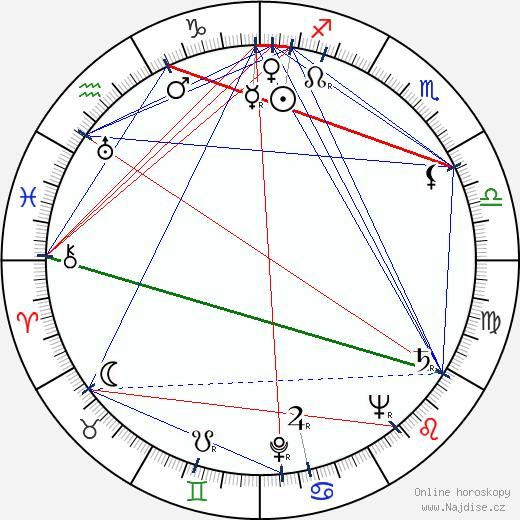 B. K. S. Iyengar wikipedie wiki 2018, 2019 horoskop