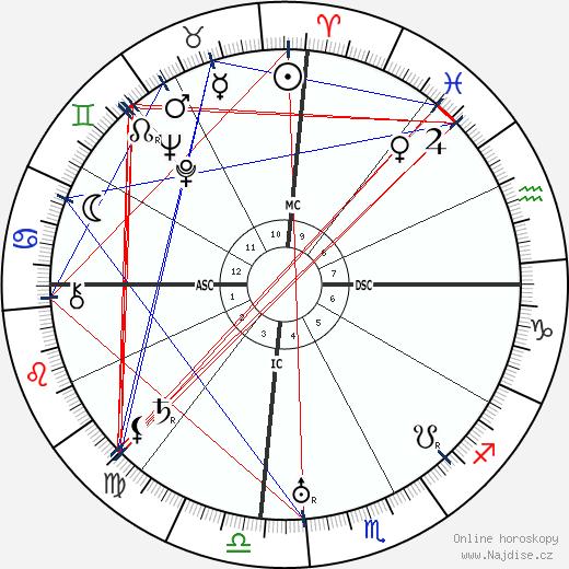 B. R. Ambedkar wikipedie wiki 2018, 2019 horoskop