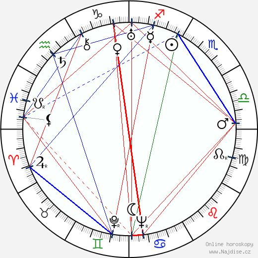 Ba Jin wikipedie wiki 2019, 2020 horoskop