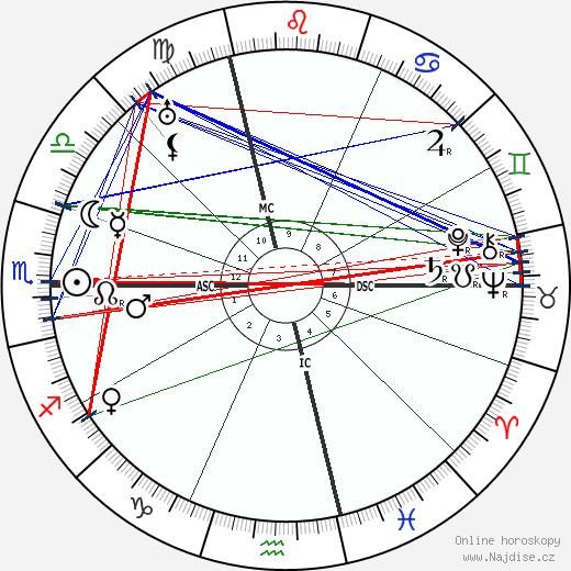 Bach wikipedie wiki 2018, 2019 horoskop