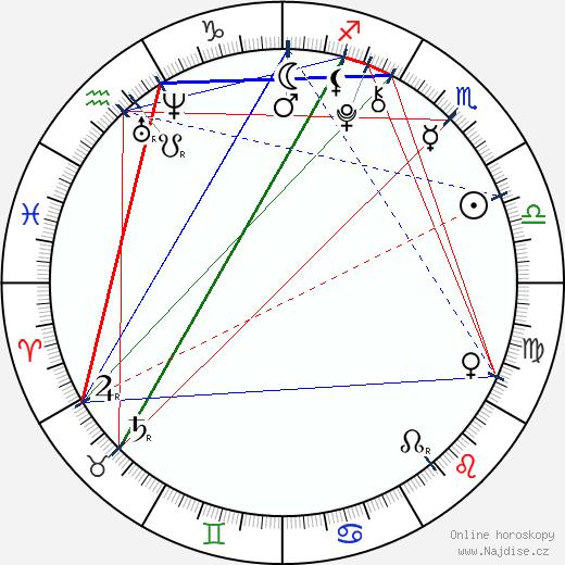 Bailee Madison wikipedie wiki 2017, 2018 horoskop