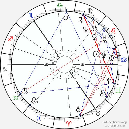 Baldur Ebertin wikipedie wiki 2018, 2019 horoskop