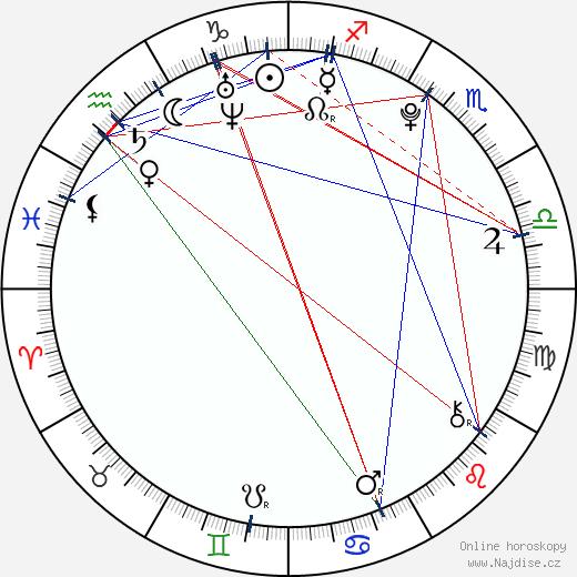 Bang Il Ryun wikipedie wiki 2018, 2019 horoskop