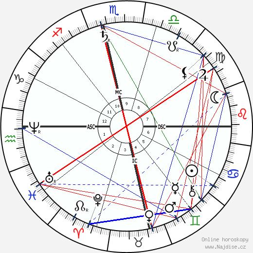 Bankim Chandra Chattopadhyay wikipedie wiki 2020, 2021 horoskop