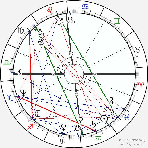 Bára Basiková wikipedie wiki 2019, 2020 horoskop