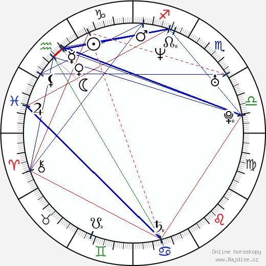 Bára Nesvadbová wikipedie wiki 2019, 2020 horoskop