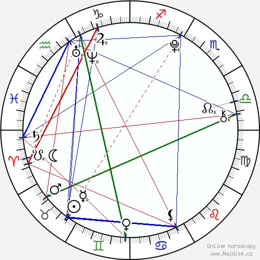 Bára Šampalíková wikipedie wiki 2018, 2019 horoskop