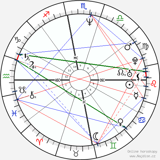 Barack Obama wikipedie wiki 2018, 2019 horoskop