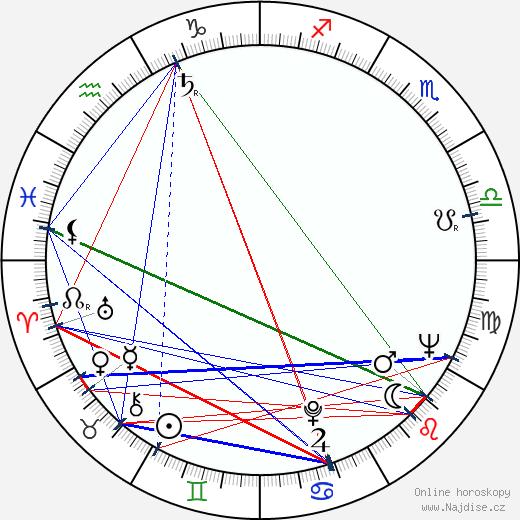 Barbara Barrie wikipedie wiki 2019, 2020 horoskop