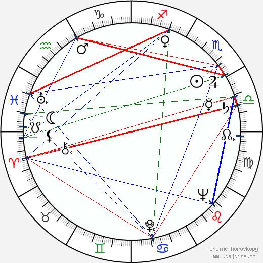 Barbara Bel Geddes wikipedie wiki 2020, 2021 horoskop