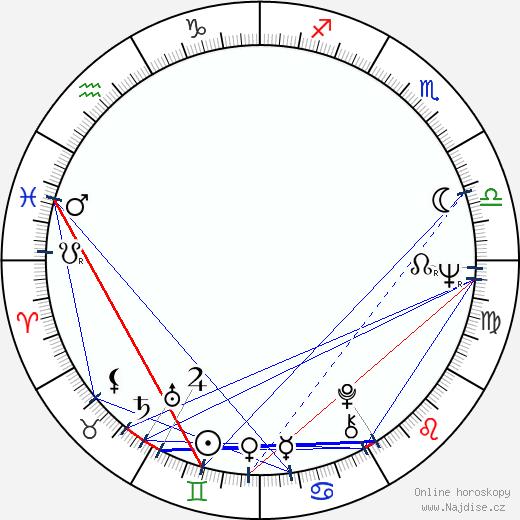 Barbara Brylska wikipedie wiki 2020, 2021 horoskop