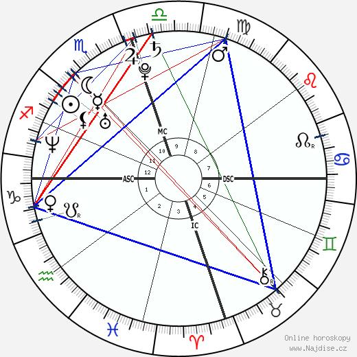 Barbara Bush wikipedie wiki 2020, 2021 horoskop