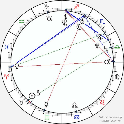 Barbara Cabrita wikipedie wiki 2018, 2019 horoskop