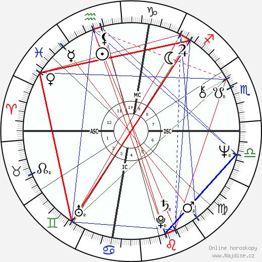 Barbara Hershey wikipedie wiki 2020, 2021 horoskop