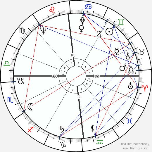 Barbara wikipedie wiki 2020, 2021 horoskop