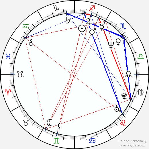 Bára Štěpánová wikipedie wiki 2019, 2020 horoskop