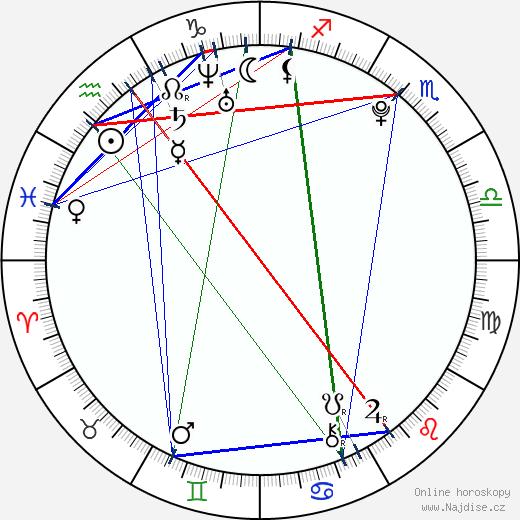 Barbora Černá wikipedie wiki 2018, 2019 horoskop