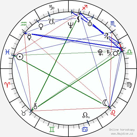 Barbora Černošková wikipedie wiki 2018, 2019 horoskop